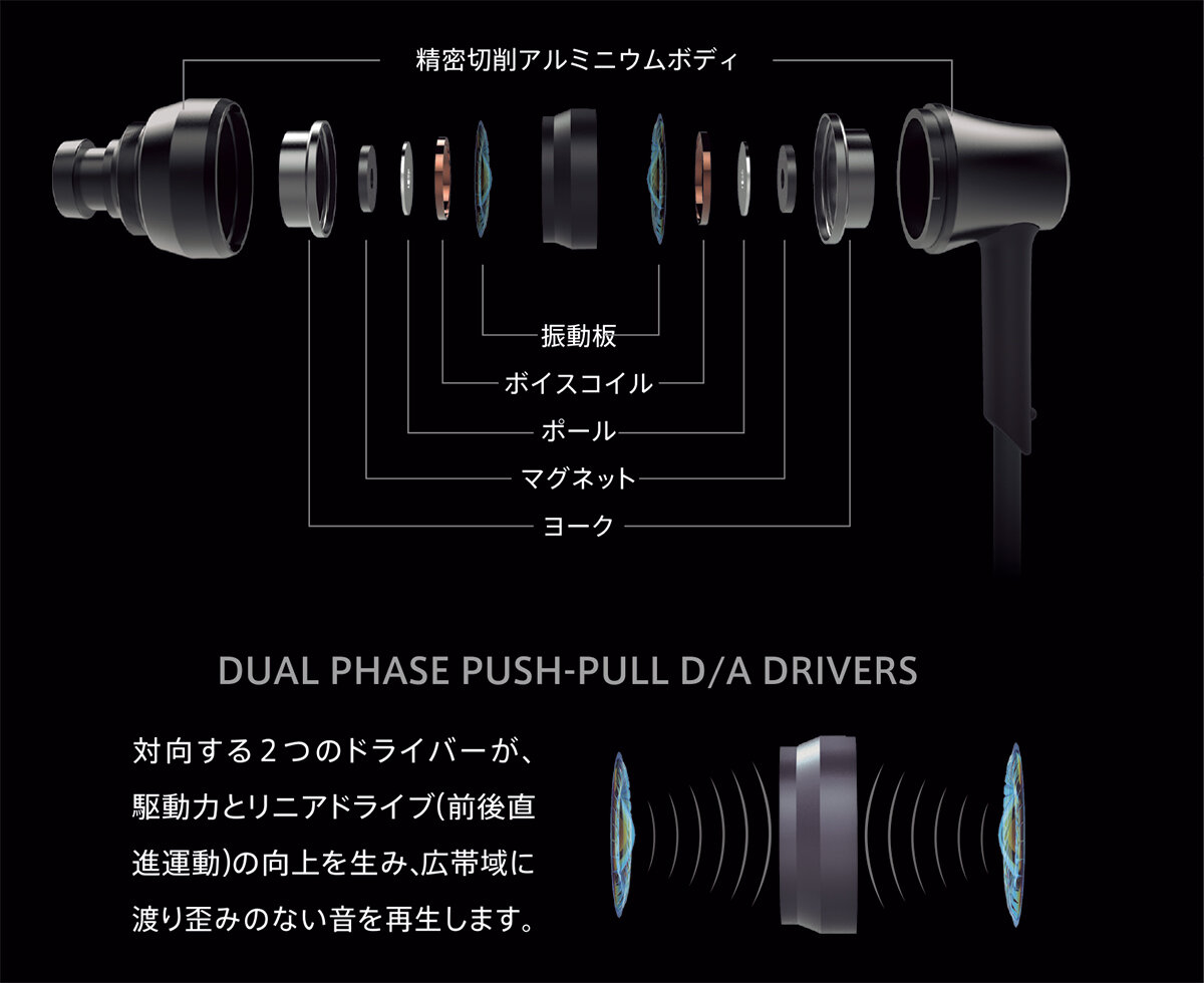 DUAL PHASE PUSH-PULL D/A DRIVERS